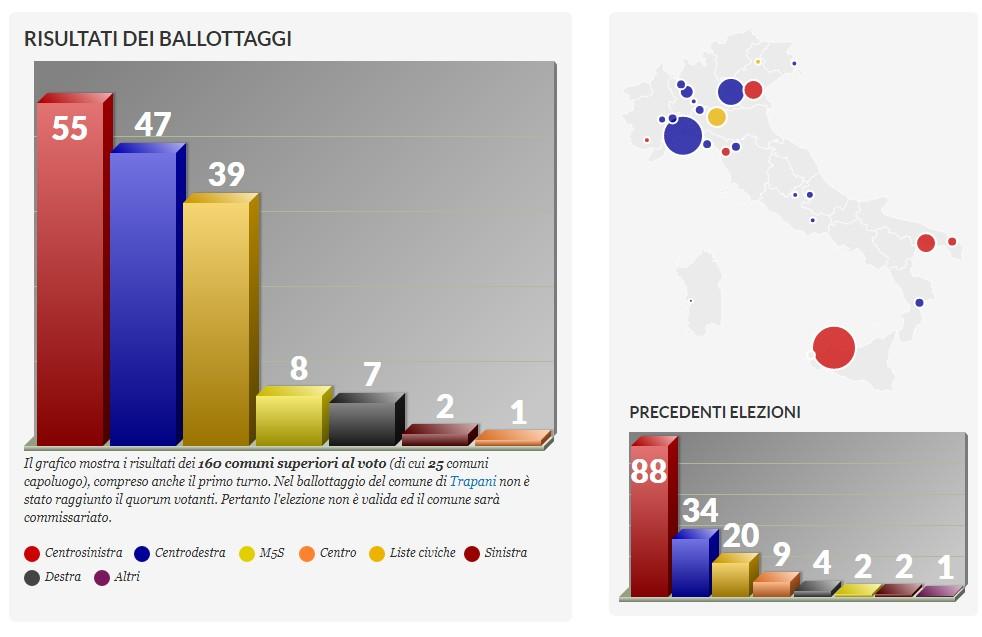 ballottaggi 2017